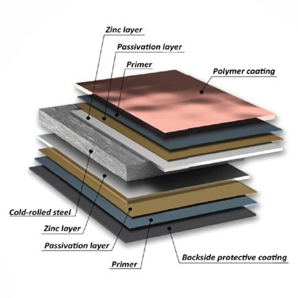 Metal Tile Layers